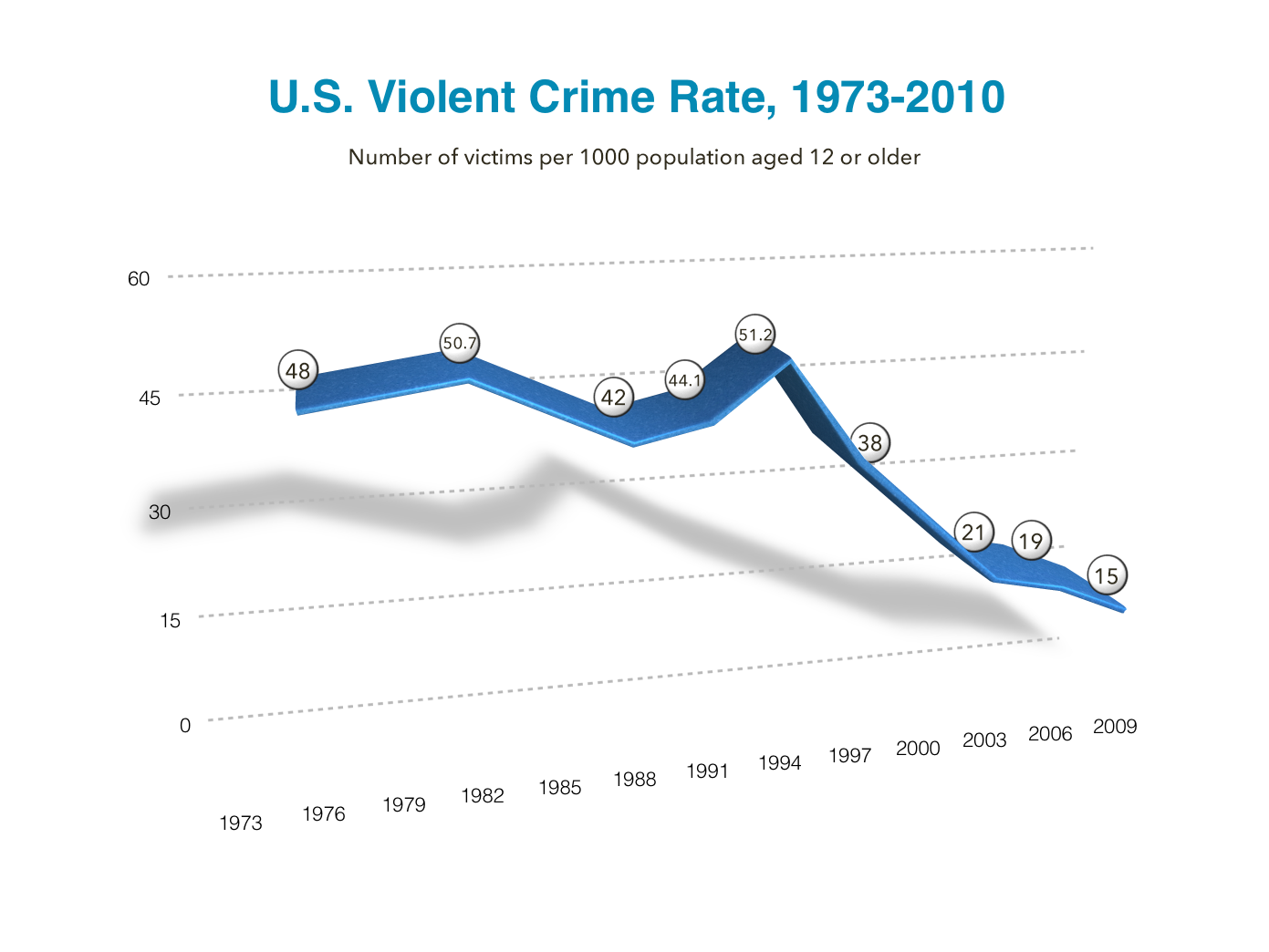 U.S. Violent Crime Rate 1973-2010